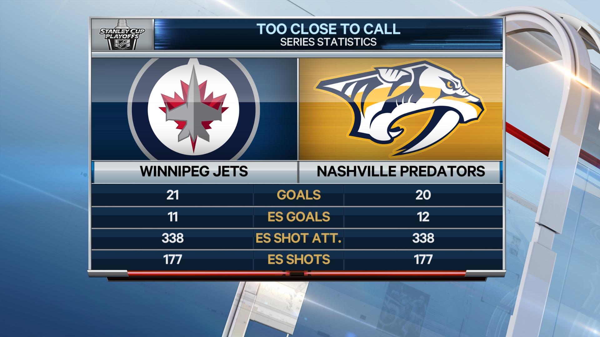 Stats through six games suggest Jets vs. Predators too close to call ... d61c6080b