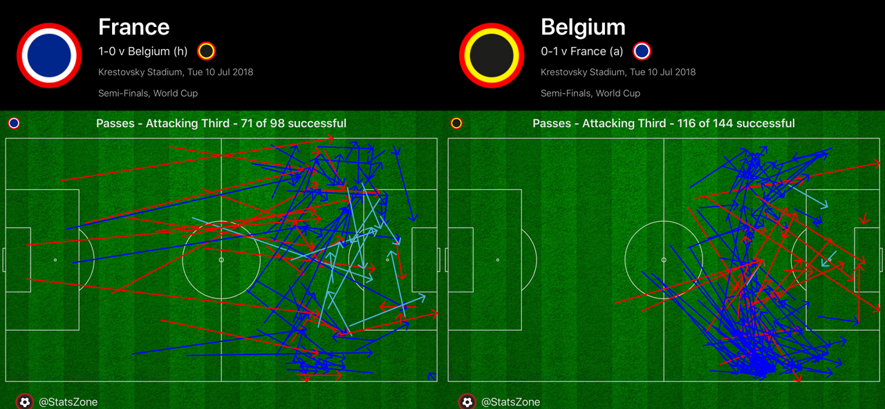 Defence midfield carries france into world cup final sportsnet generally though belgiums buildup in the attacking third was significantly lacking compared to france gumiabroncs Images