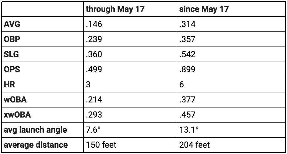 How Blue Jays Kendrys Morales Completely Reversed Dismal 2018 Start