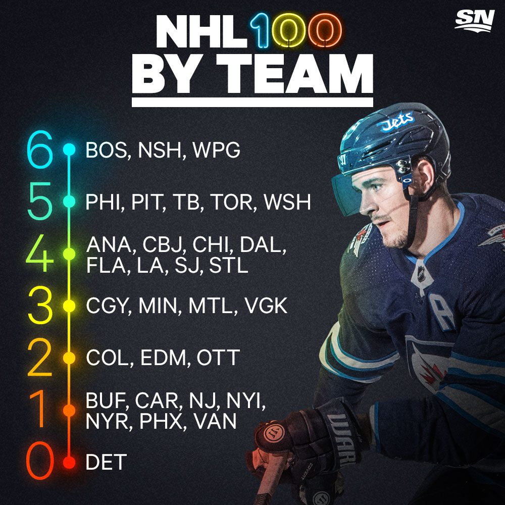 Mark Scheifele looms over a breakdown of the top 100 players in the NHL