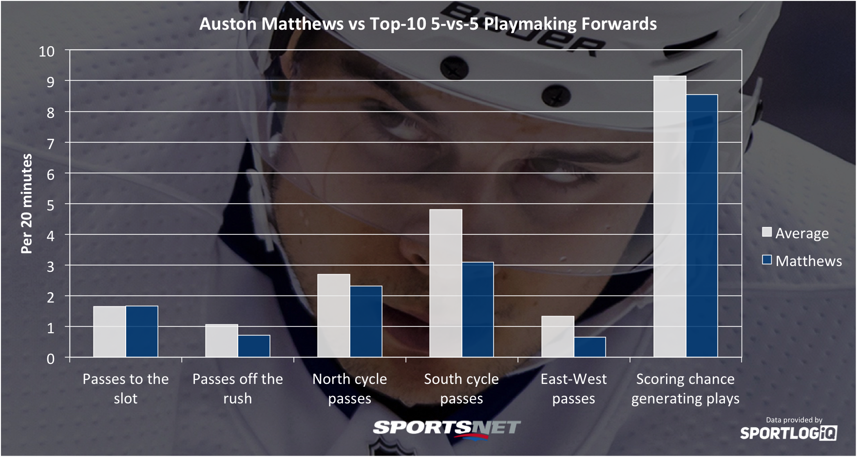 Can Maple Leafs' Auston Matthews get more assists than goals?