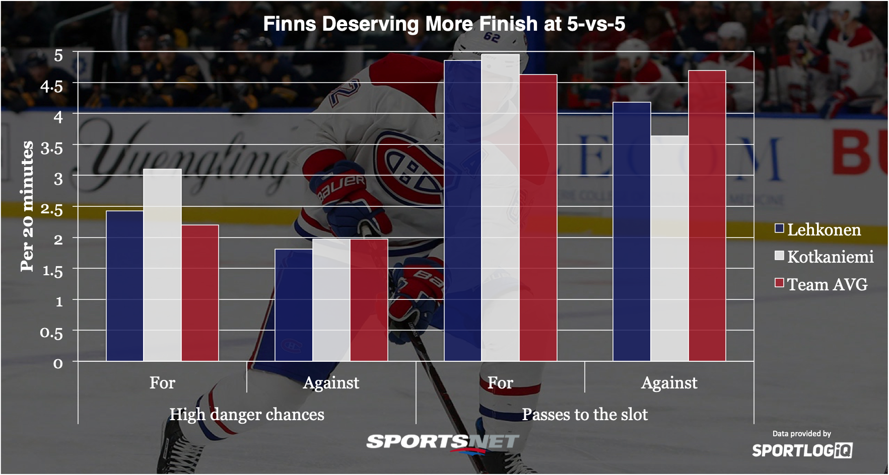finns-deserving-more-finish-five-on-five