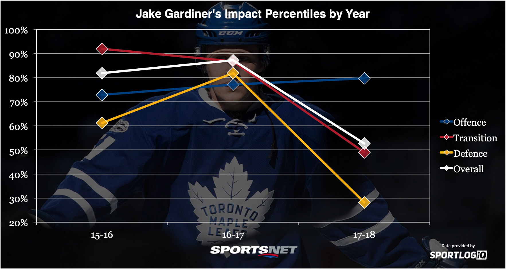 Fantastisk What if the Maple Leafs didn't have Jake Gardiner? - Sportsnet.ca UB-29