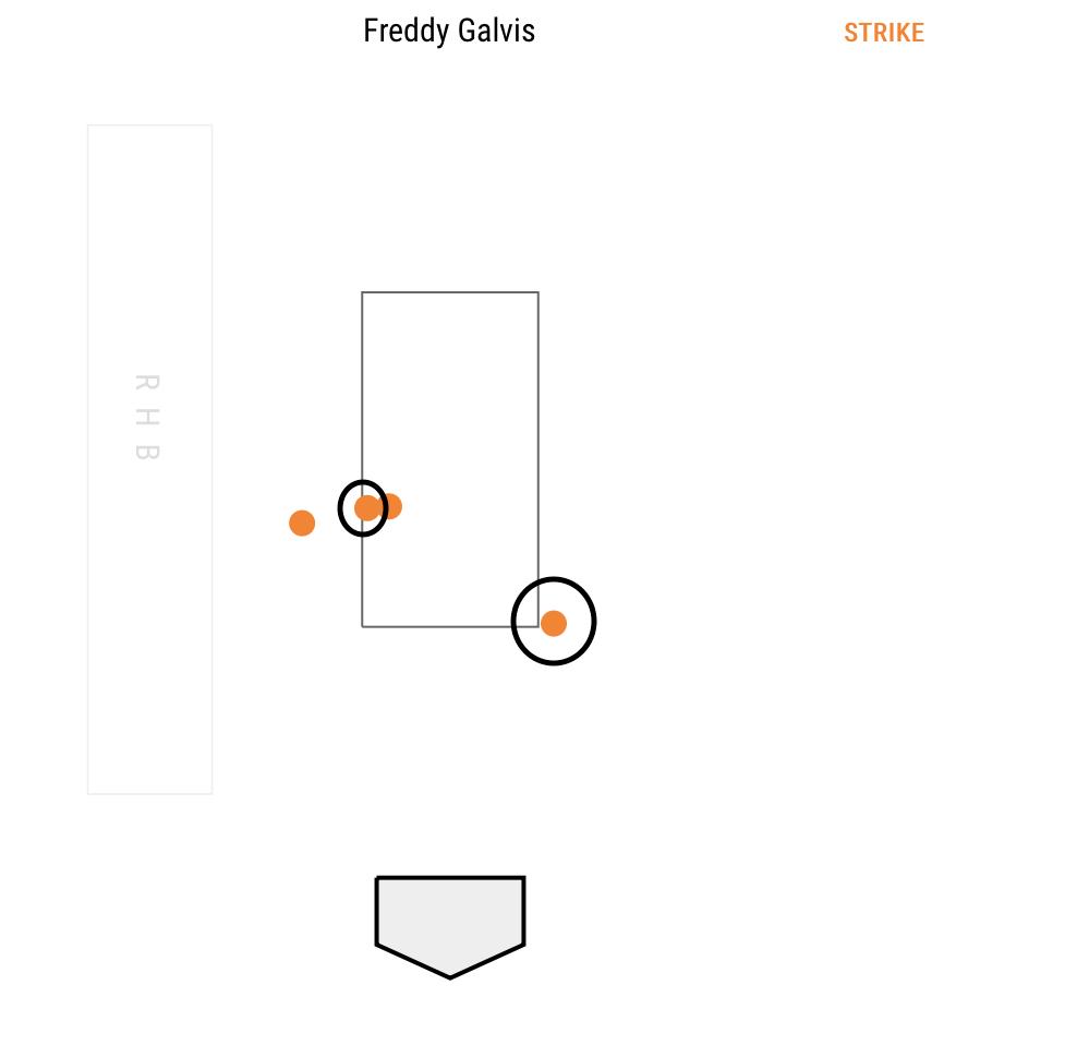 Freddy-Galvis-Pitch-Chart