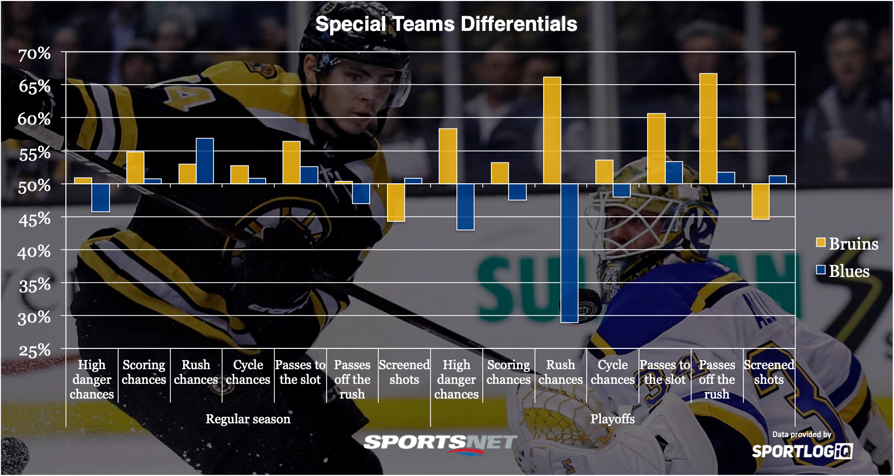 Which team has statistical edge heading into Stanley Cup