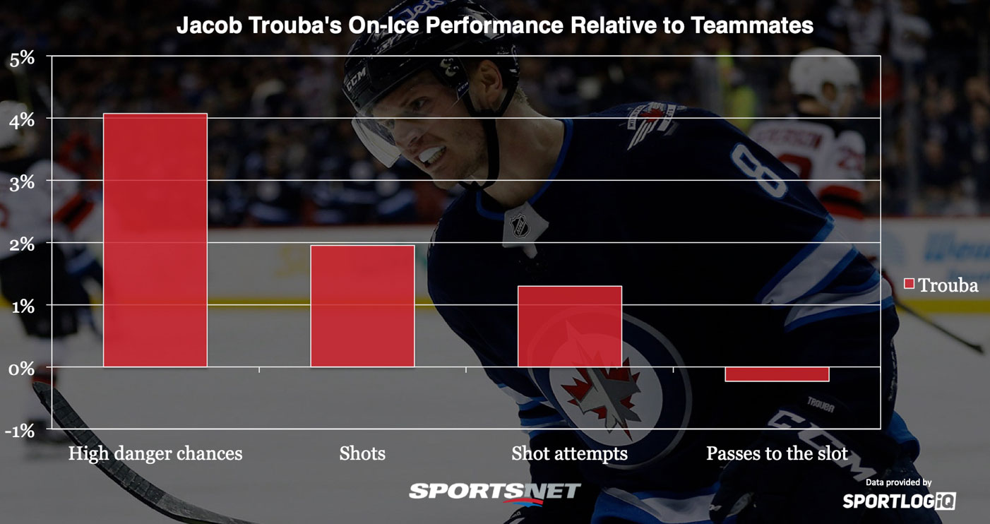 Analyzing both sides of the Rangers-Jets Jacob Trouba trade